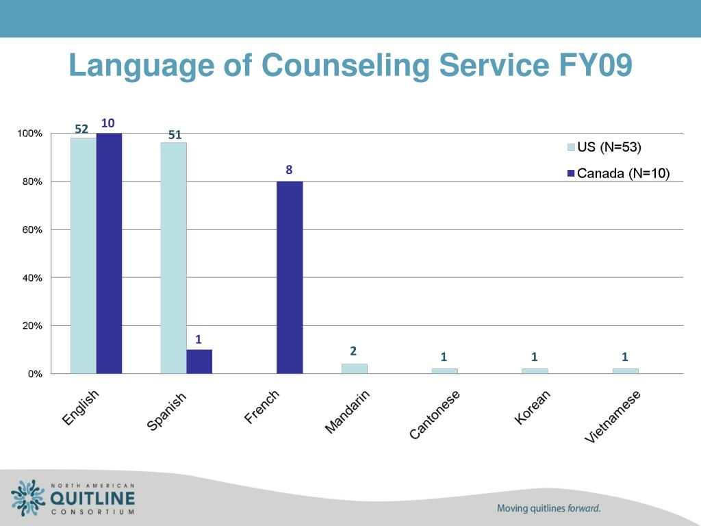 Language of Counseling Service FY09