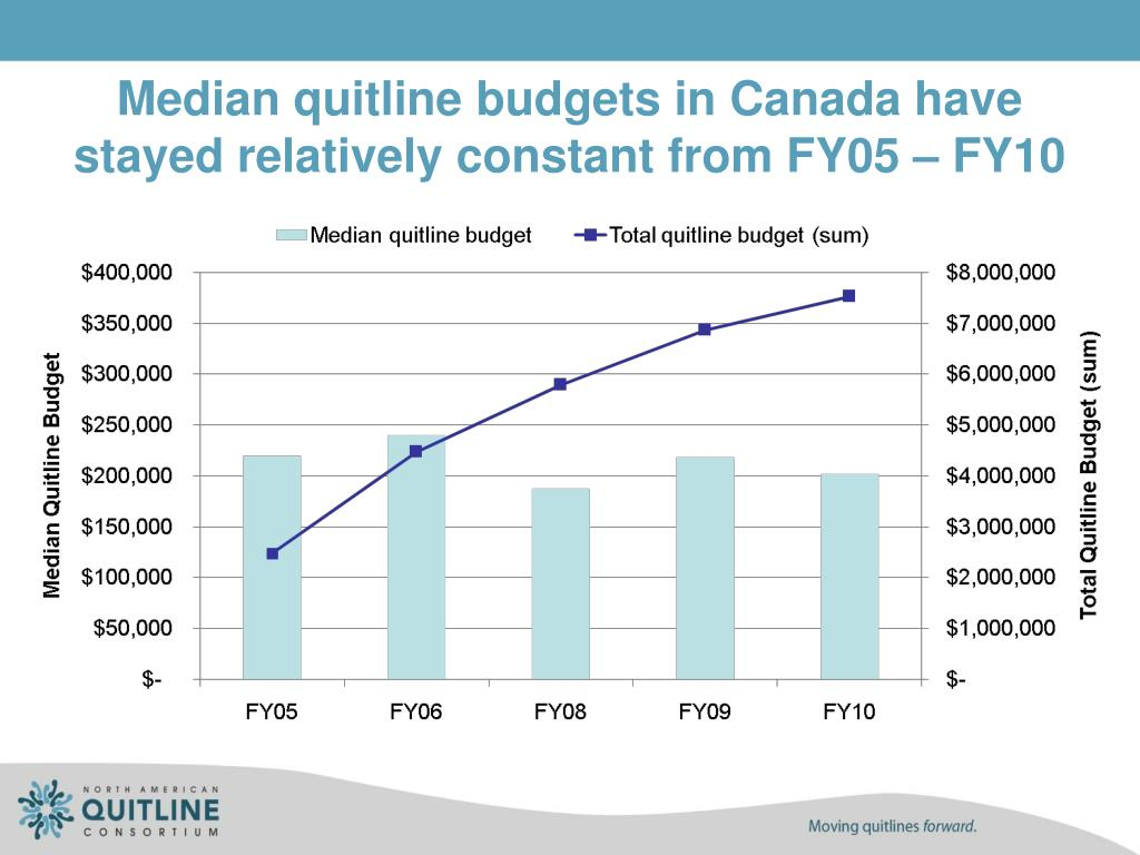Median quitline budgets in Canada have stayed relatively constant from FY05 – FY10