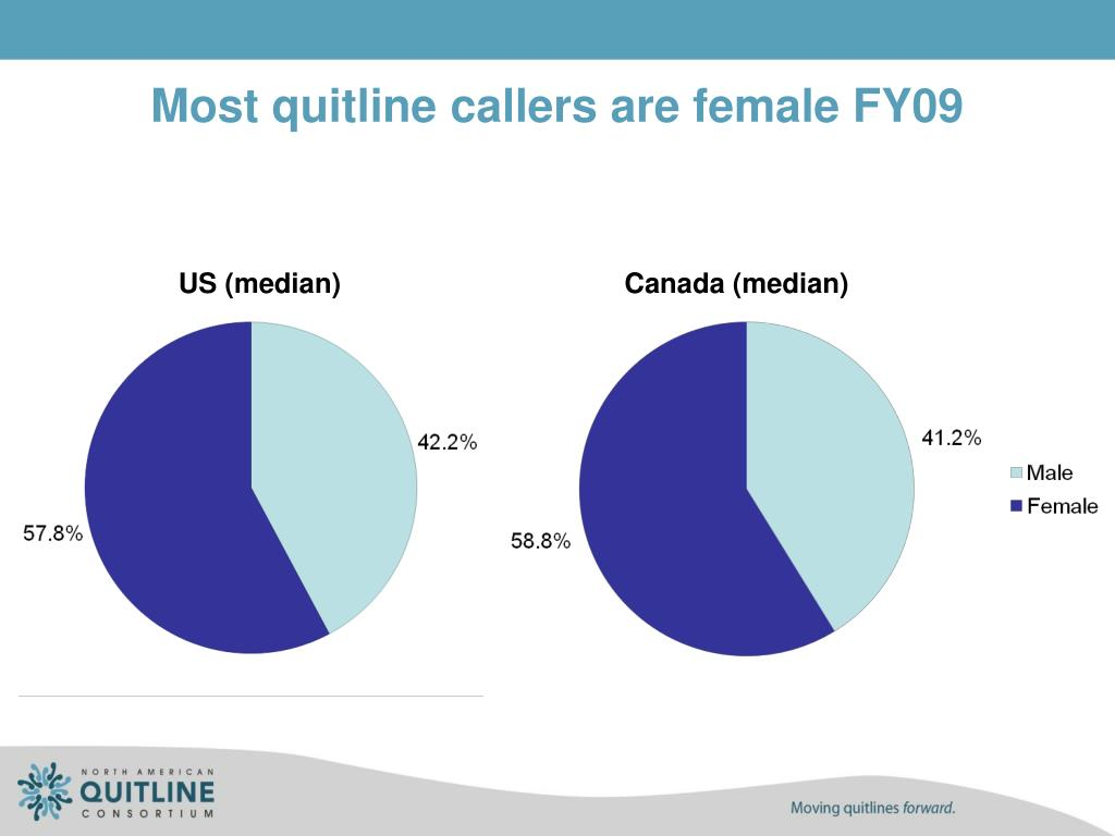 Most quitline callers are female FY09