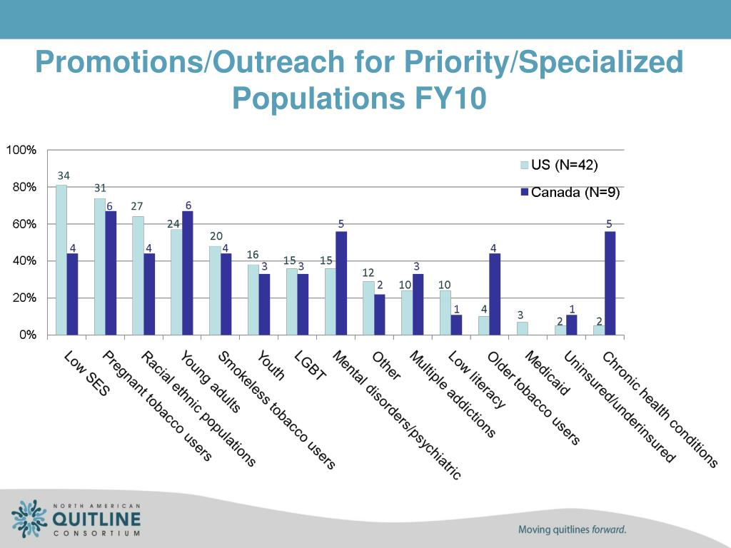 Promotions/Outreach for Priority/Specialized Populations FY10