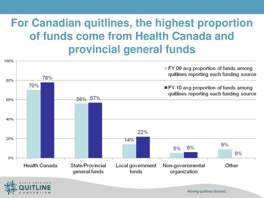 For Canadian quitlines, the highest proportion of funds come from Health Canada and provincial general funds