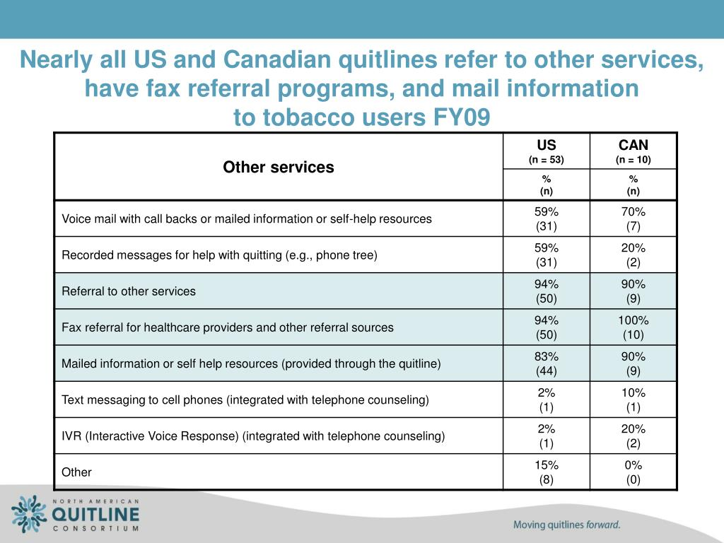 Nearly all US and Canadian quitlines refer to other services, have fax referral programs, and mail information