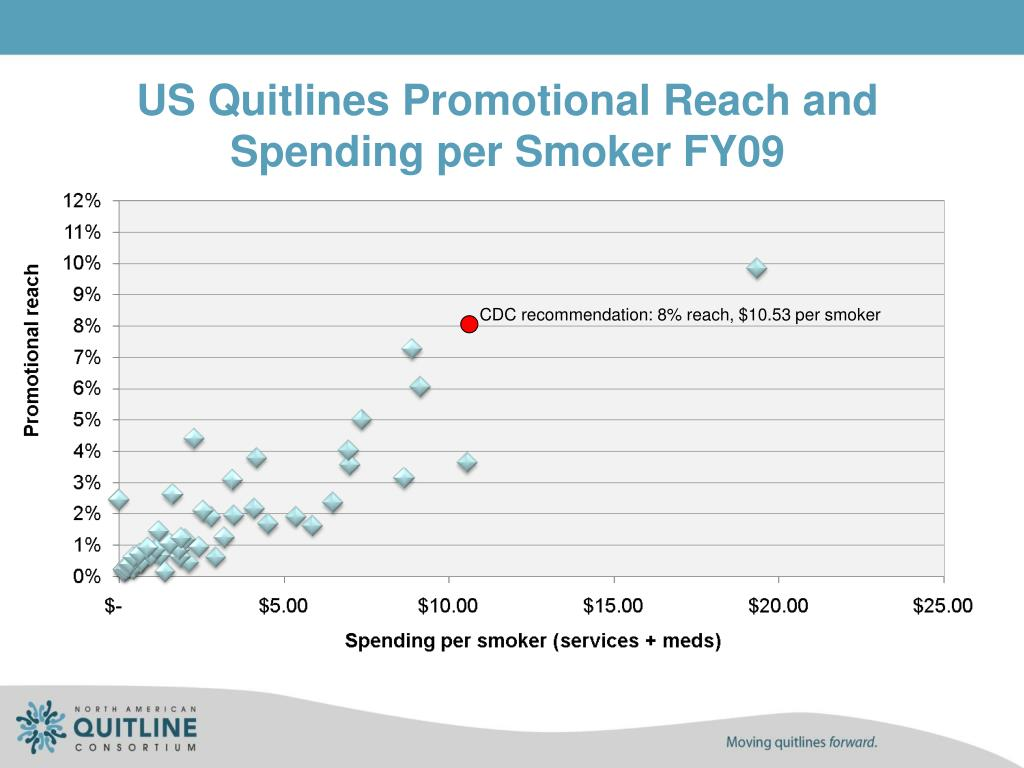 US Quitlines Promotional Reach and Spending per Smoker FY09