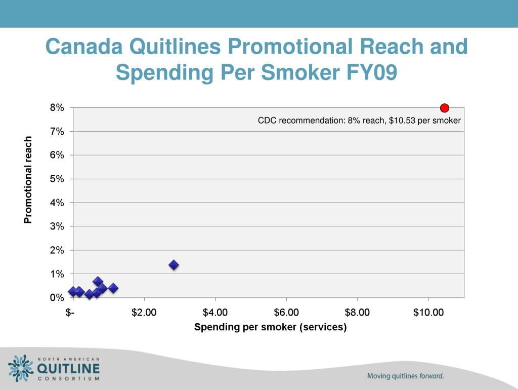 Canada Quitlines Promotional Reach and Spending Per Smoker FY09