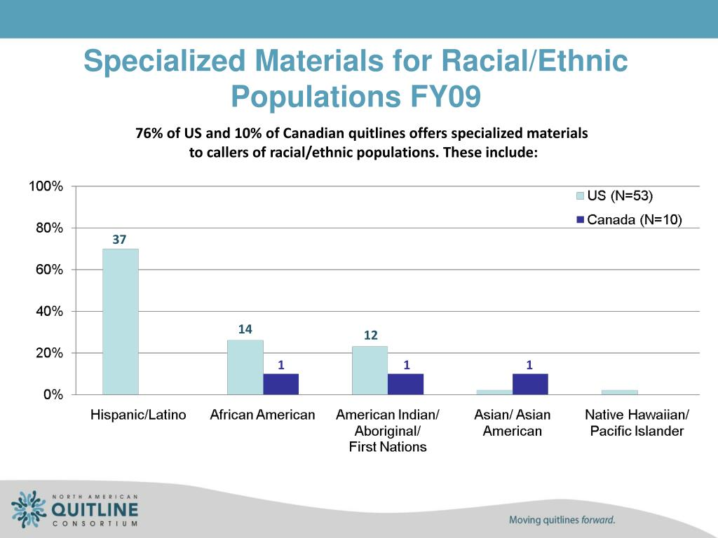 Specialized Materials for Racial/Ethnic Populations FY09