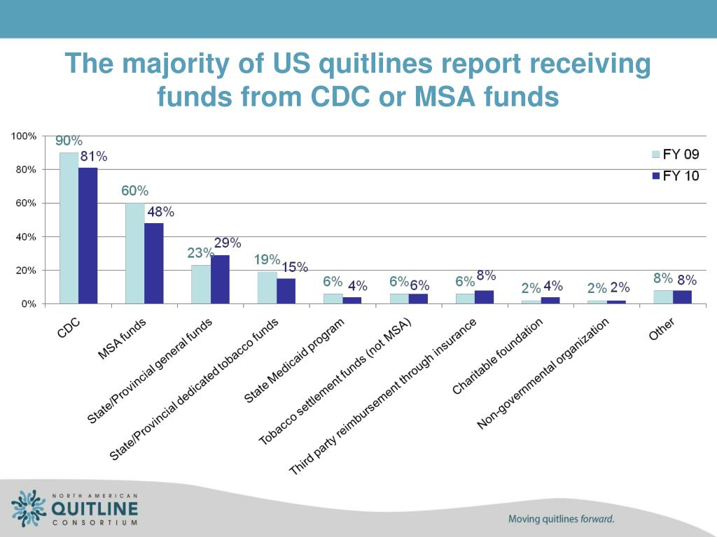 The majority of US quitlines report receiving funds from CDC or MSA funds