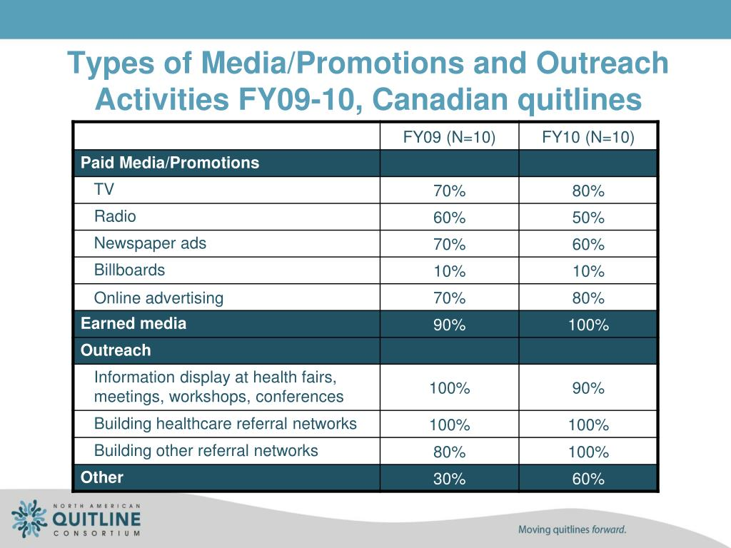Types of Media/Promotions and Outreach Activities FY09-10, Canadian quitlines