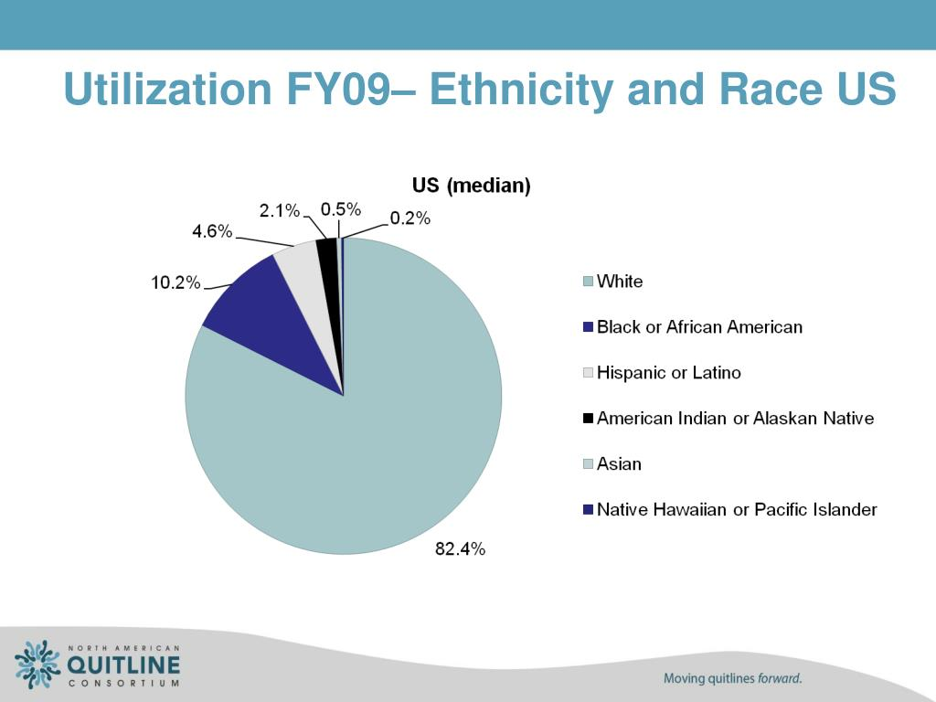 Utilization FY09– Ethnicity and Race US