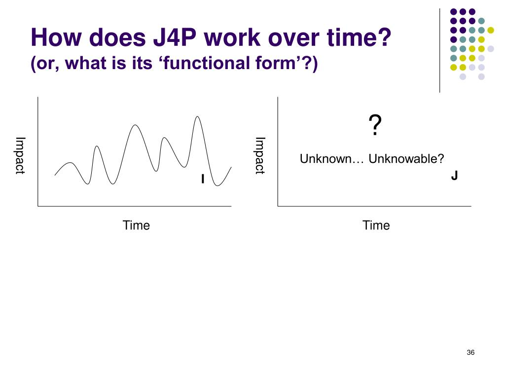 How does J4P work over time?