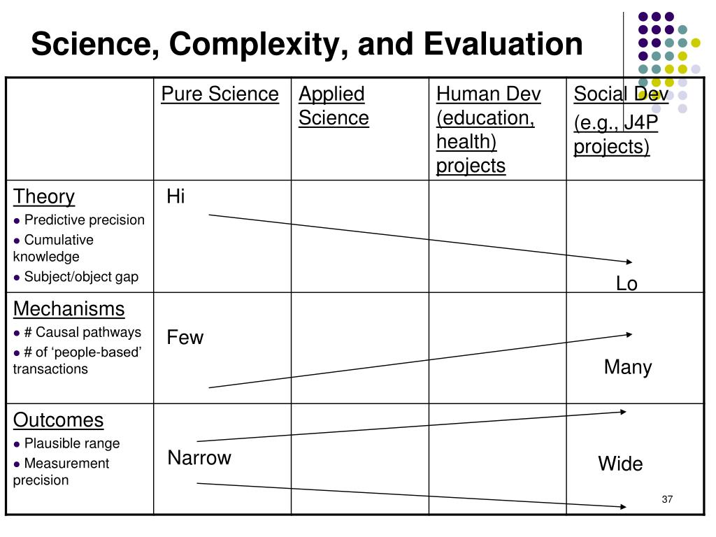 Science, Complexity, and Evaluation