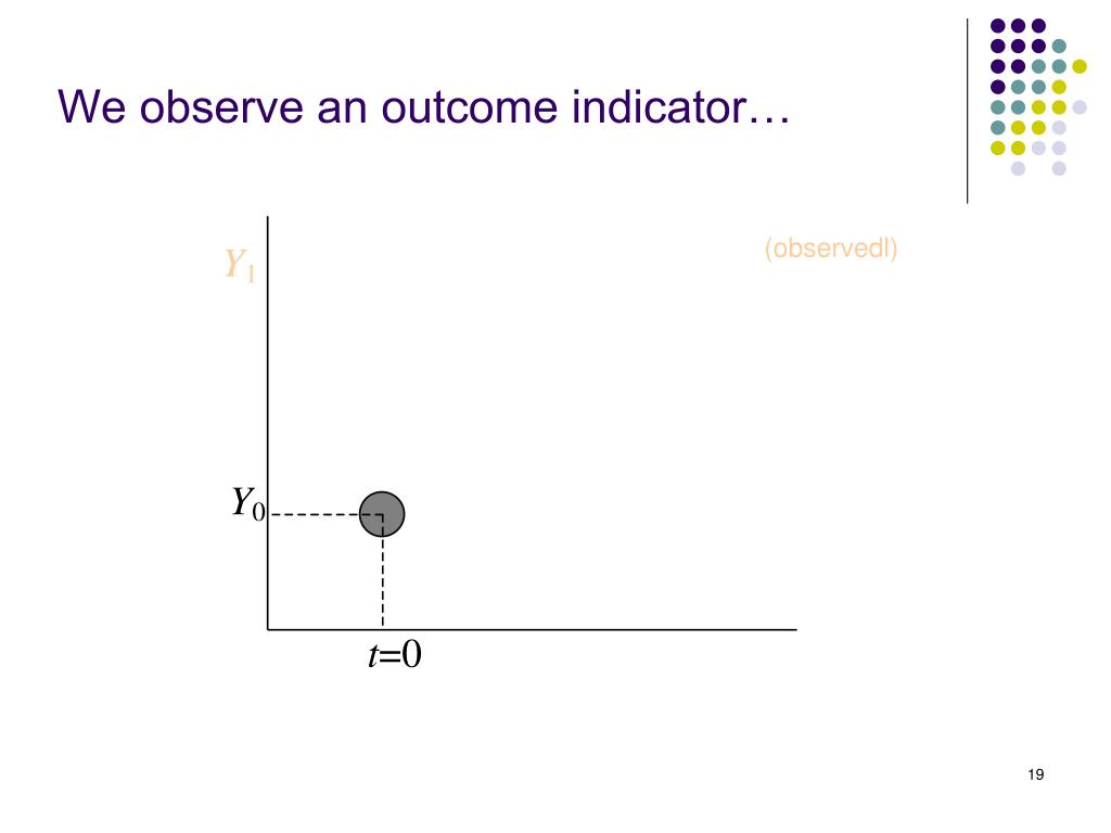 We observe an outcome indicator…