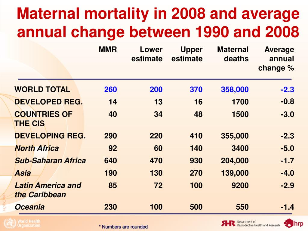 Maternal mortality in 2008 and average annual change between 1990 and 2008
