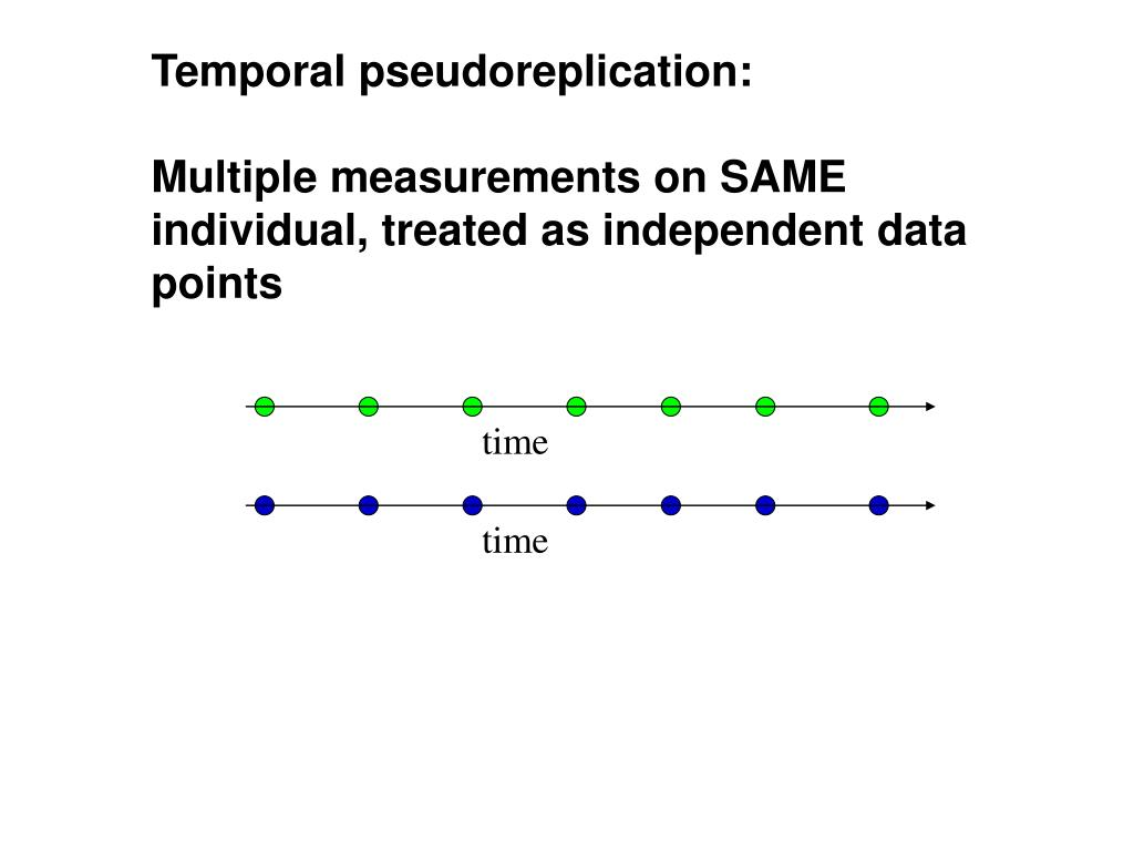 Temporal pseudoreplication: