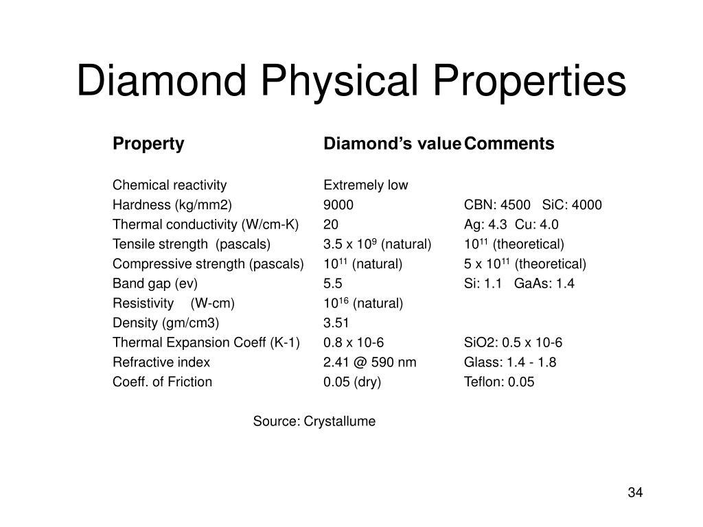 Diamond Physical Properties