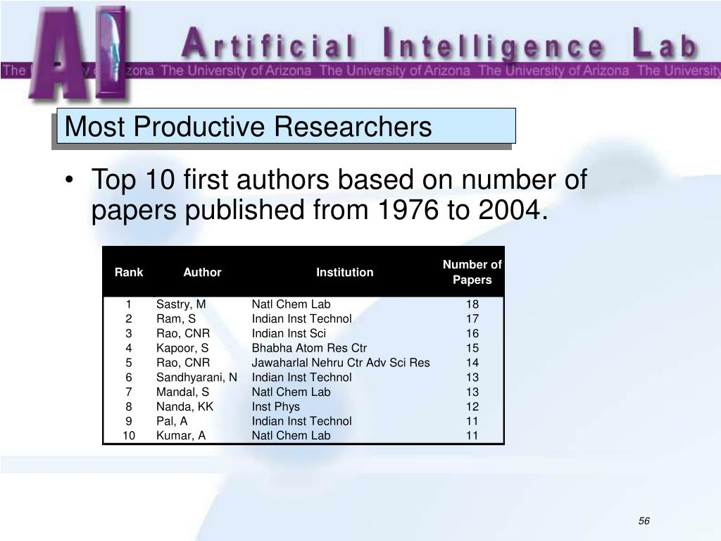Most Productive Researchers
