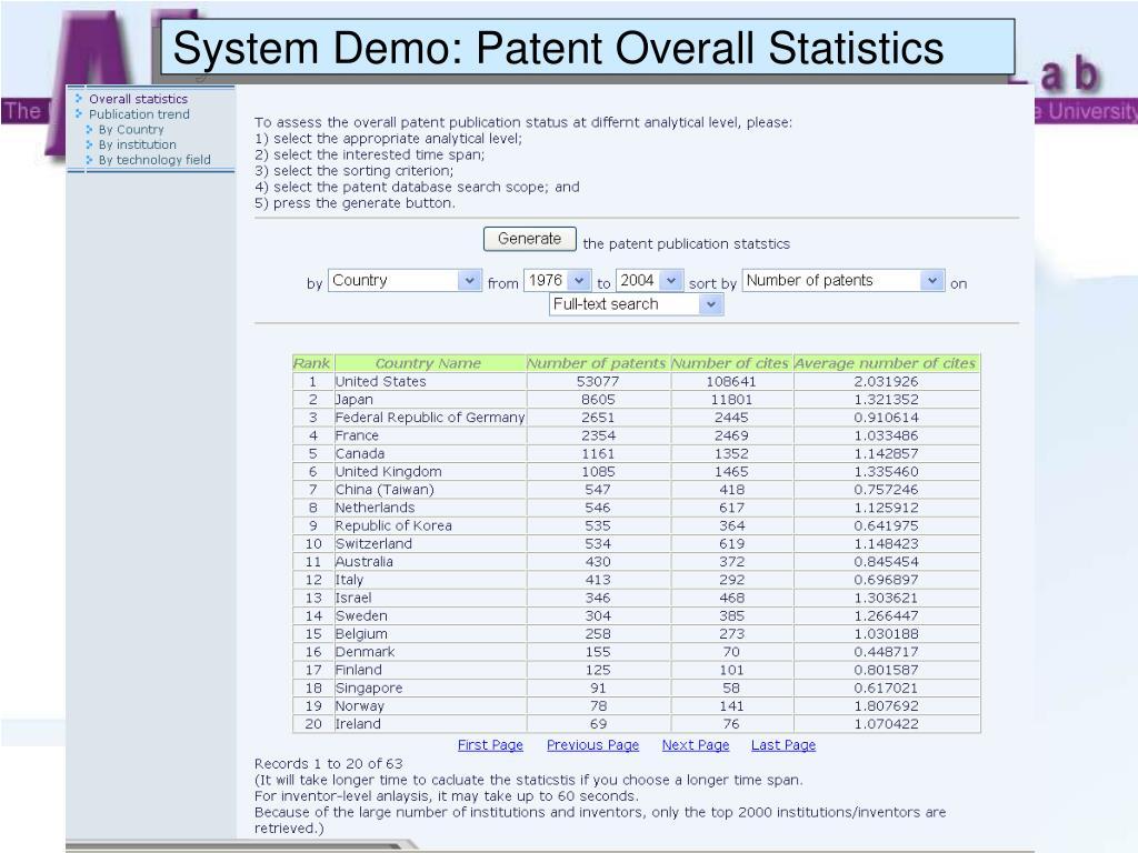 System Demo: Patent Overall Statistics