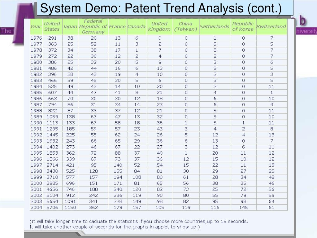 System Demo: Patent Trend Analysis (cont.)