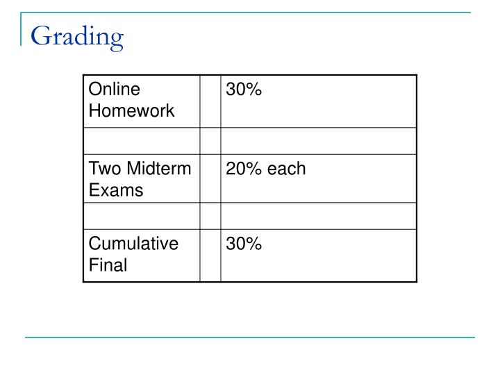 online grading system for cavite state Graduate students may be required to repeat a course in which a grade of c was earned to maintain a 300 cumulative grade point average and/or meet institutional degree requirements a maximum of six (6) semester hours of credit with the grade of c+ or c may apply toward graduation.