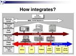 how integrates