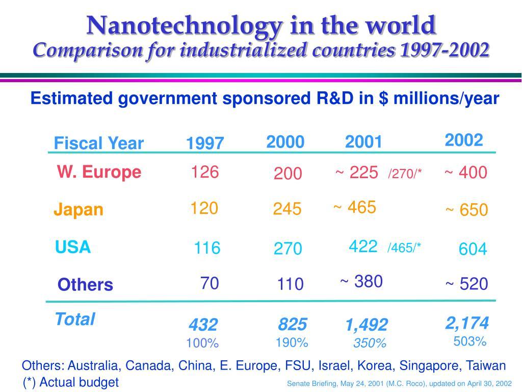 Nanotechnology in the world
