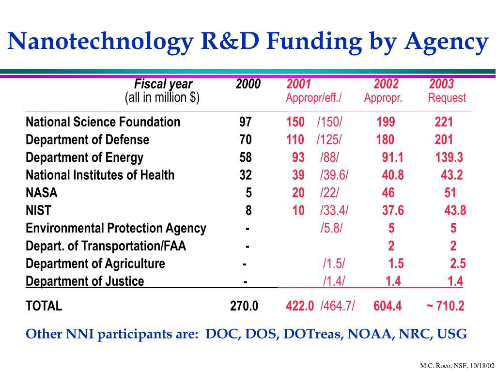 Nanotechnology R&D Funding by Agency
