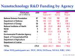 nanotechnology r d funding by agency