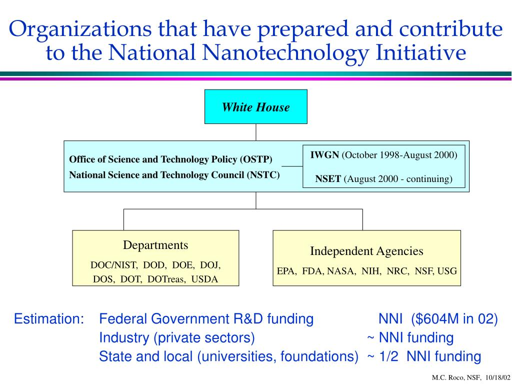 Organizations that have prepared and contribute to the National Nanotechnology Initiative