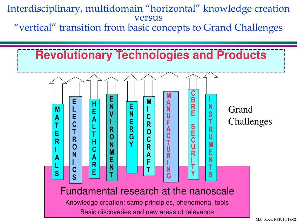 "Interdisciplinary, multidomain ""horizontal"" knowledge creation"