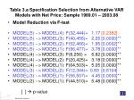 table 3 a specification selection from alternative var models with net price sample 1989 01 2003 0811