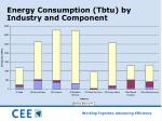 energy consumption tbtu by industry and component