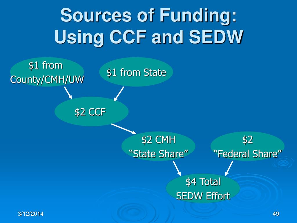 Sources of Funding: