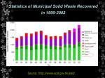statistics of municipal solid waste recovered in 1990 2003