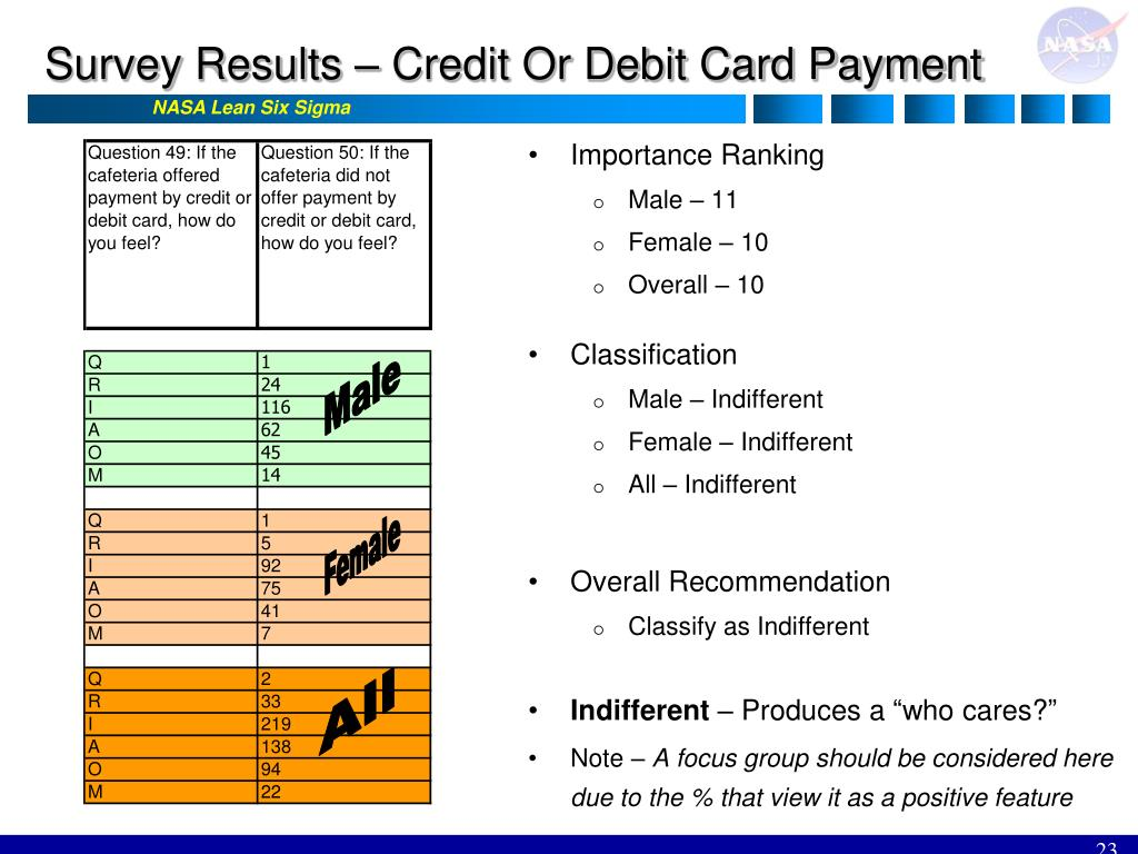 Survey Results – Credit Or Debit Card Payment