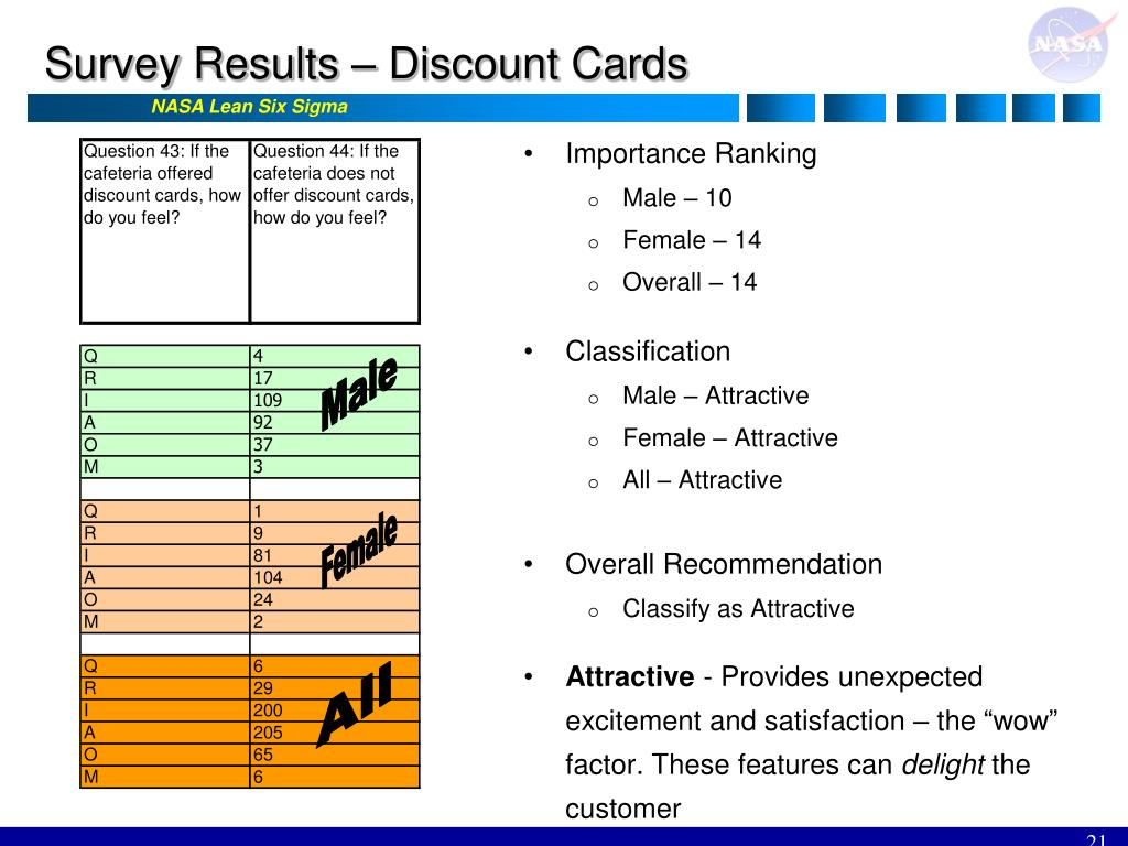 Survey Results – Discount Cards