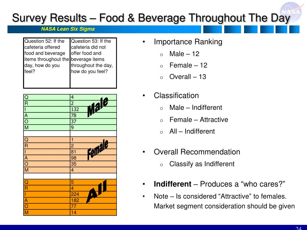 Survey Results – Food & Beverage Throughout The Day