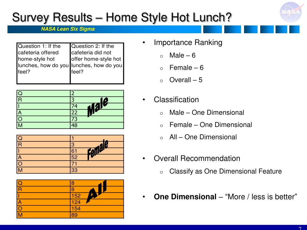 Survey Results – Home Style Hot Lunch?