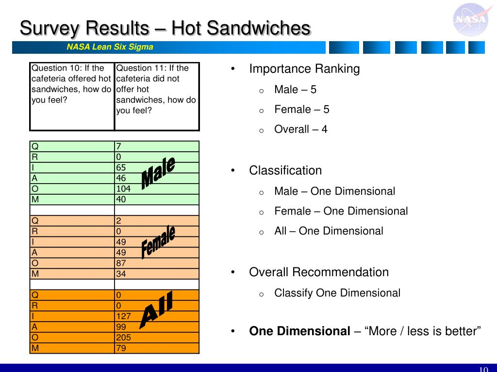 Survey Results – Hot Sandwiches