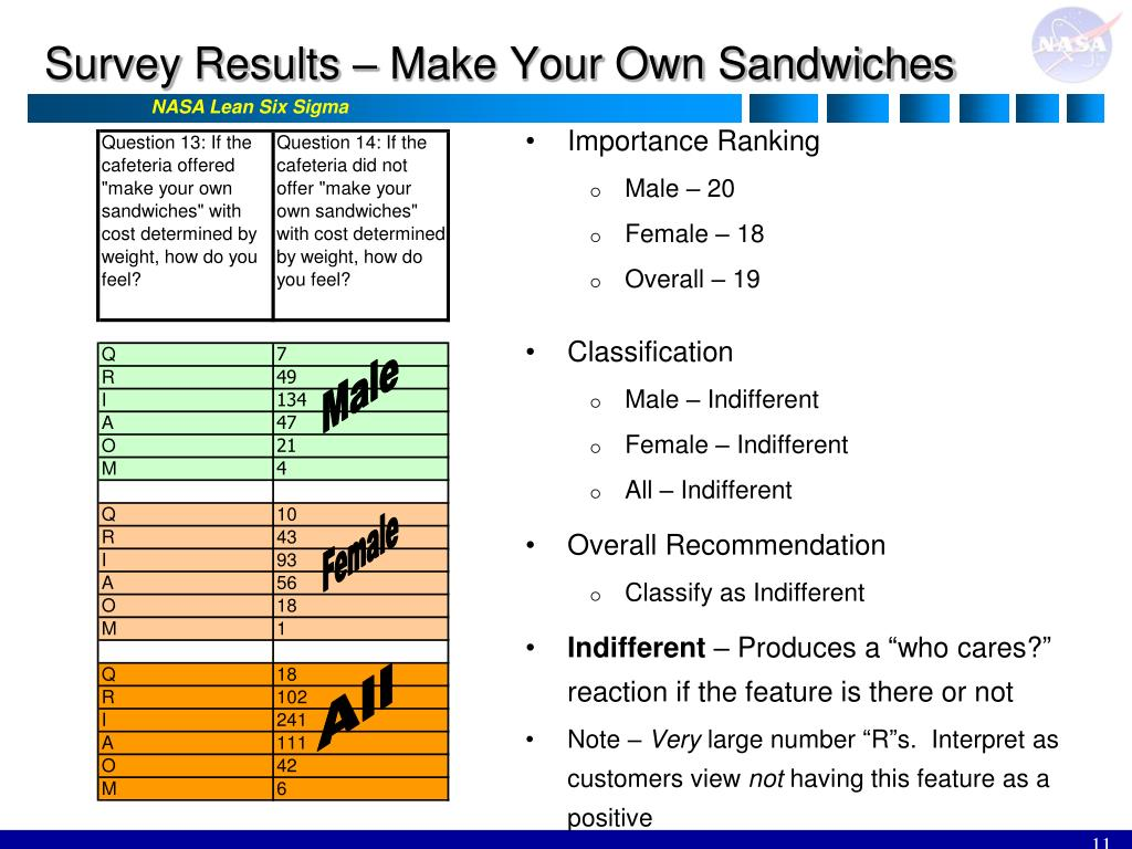 Survey Results – Make Your Own Sandwiches