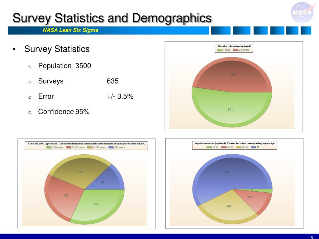 Survey Statistics and Demographics