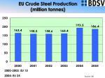 eu crude steel production million tonnes