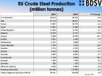 eu crude steel production million tonnes6