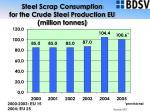 steel scrap consumption for the crude steel production eu million tonnes
