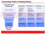 converting trials to paying clients29
