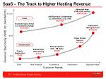 saas the track to higher hosting revenue