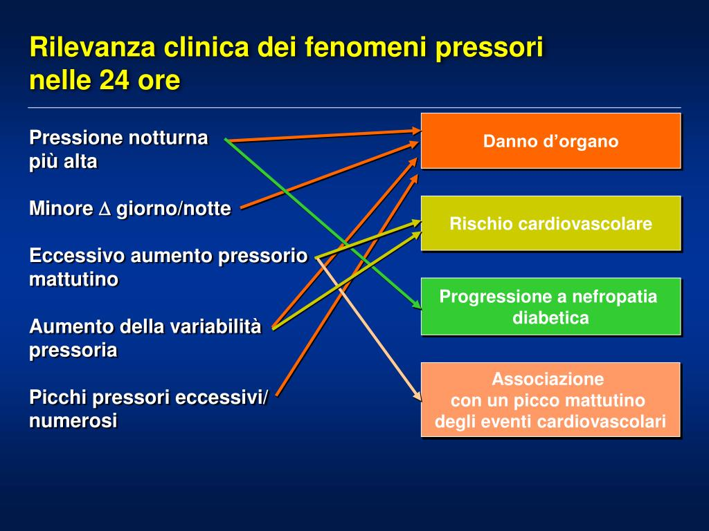 PPT - Sindrome delle apnee notturne e ipertensione..