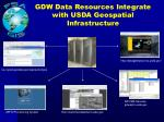 gdw data resources integrate with usda geospatial infrastructure