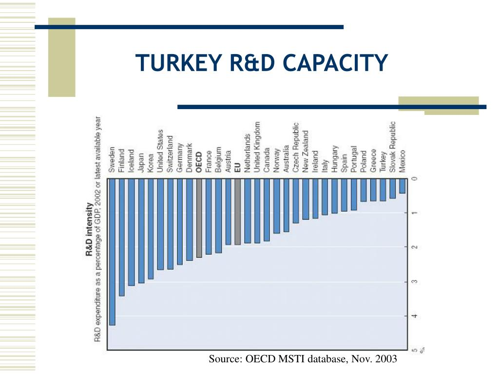 TURKEY R&D CAPACITY