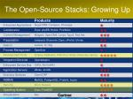 the open source stacks growing up