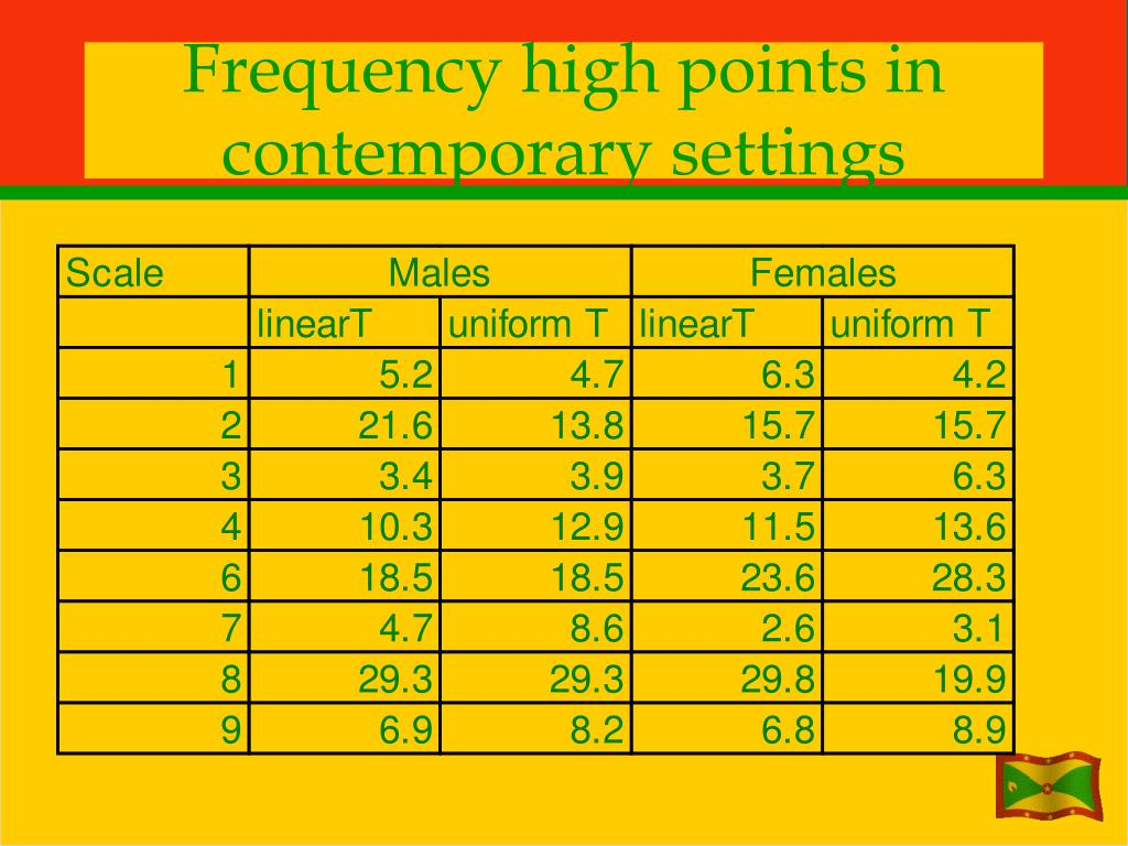 Frequency high points in contemporary settings