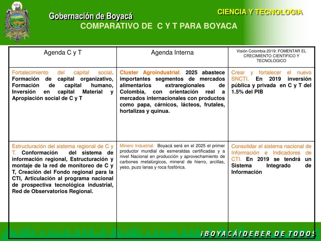 COMPARATIVO DE  C Y T PARA BOYACA